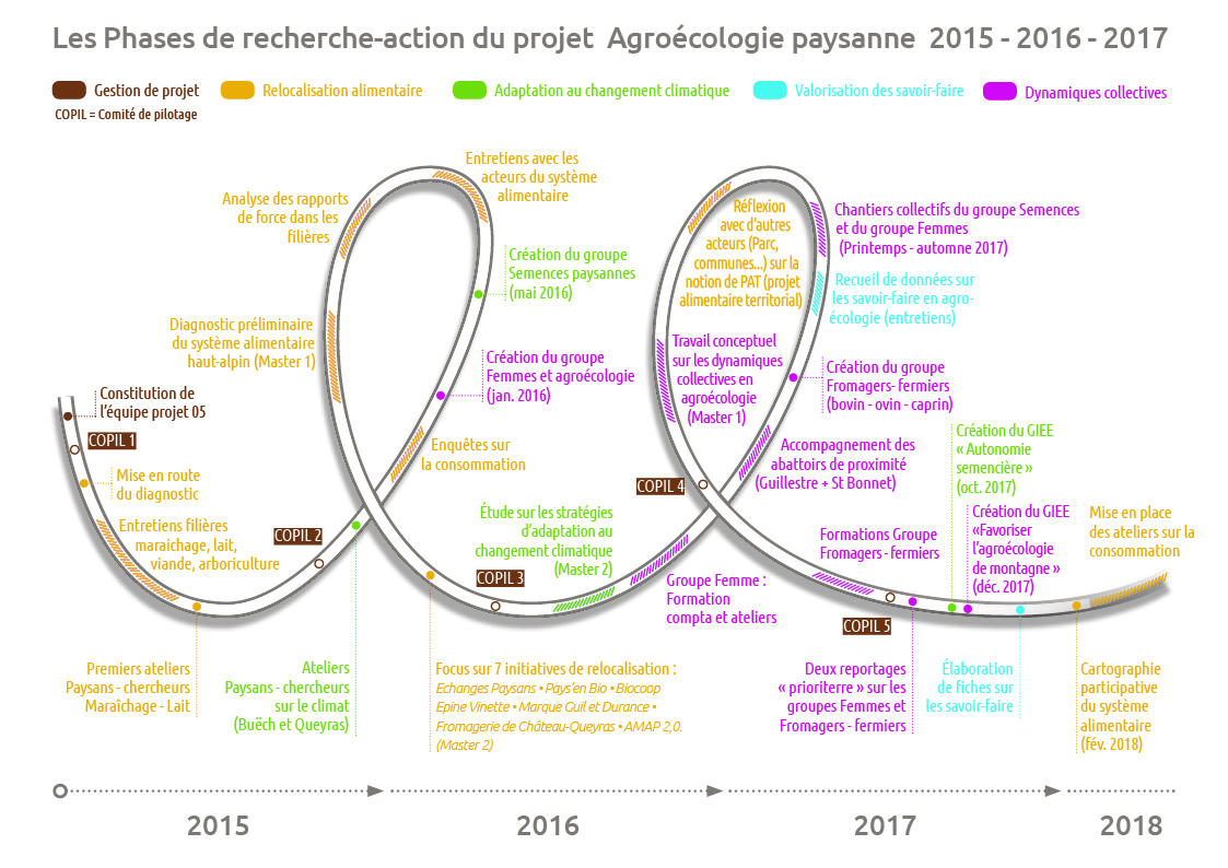 Agroeco Pay Recherche Action 2015 2017 V2